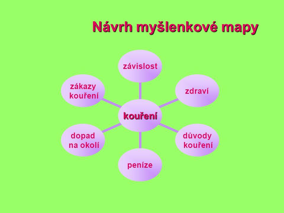 Návrh myšlenkové mapy