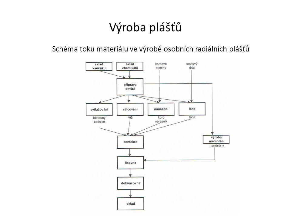 Výroba plášťů Schéma toku materiálu ve výrobě osobních radiálních plášťů