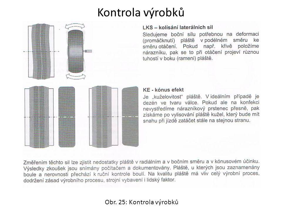 Kontrola výrobků Obr. 25: Kontrola výrobků