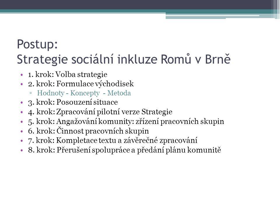 Postup: Strategie sociální inkluze Romů v Brně
