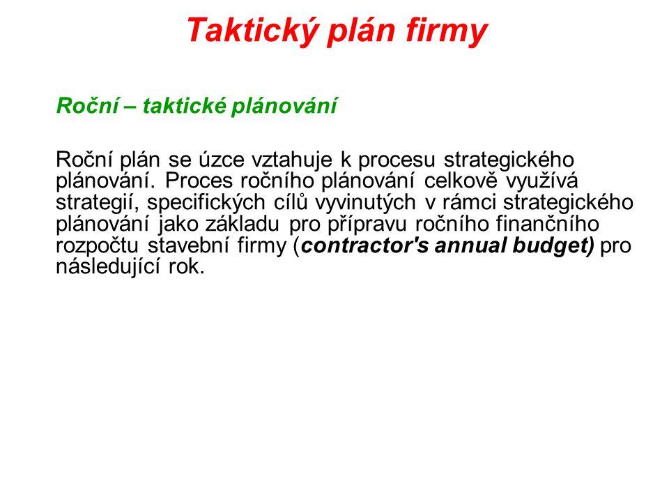 Taktický plán firmy Roční – taktické plánování