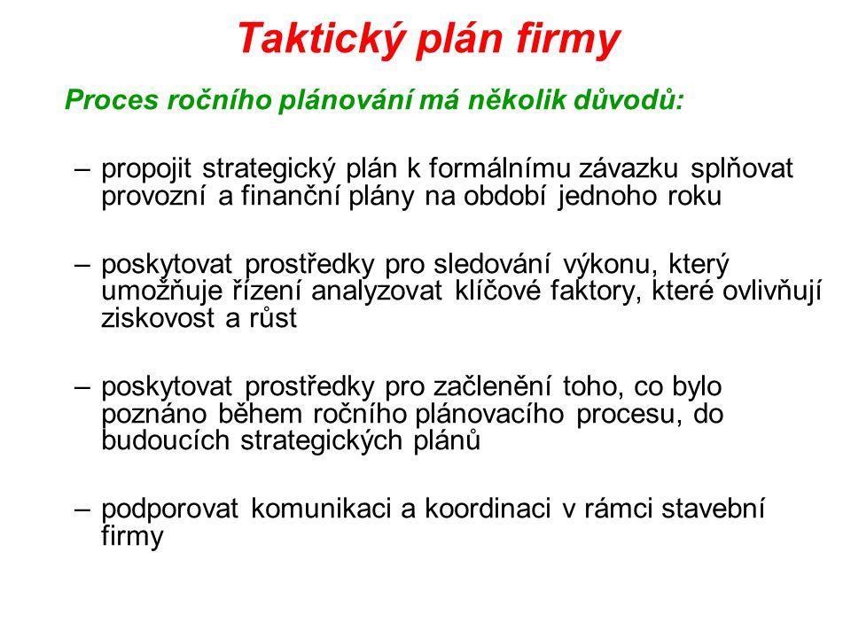 Taktický plán firmy Proces ročního plánování má několik důvodů: