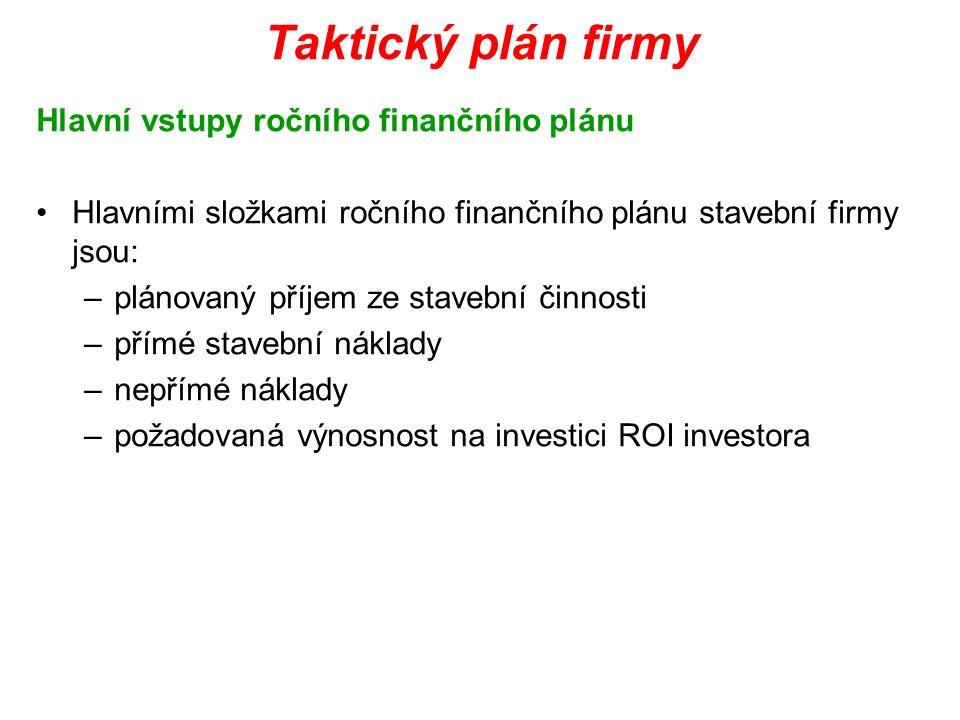 Taktický plán firmy Hlavní vstupy ročního finančního plánu