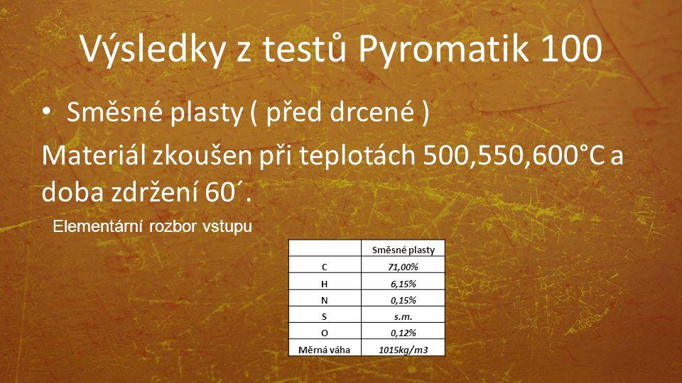 Výsledky z testů Pyromatik 100