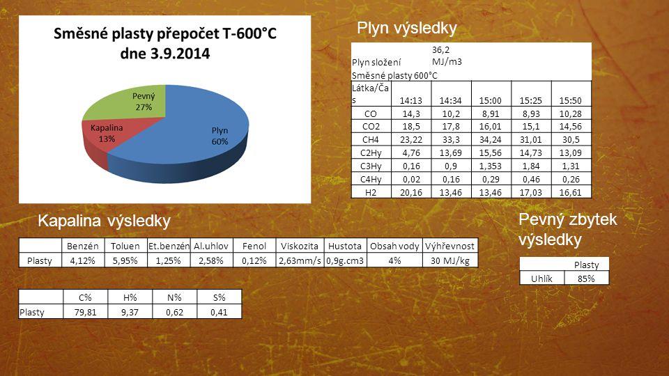 Plyn výsledky Kapalina výsledky Pevný zbytek výsledky Plyn složení