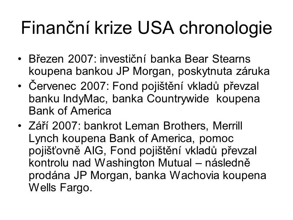 Finanční krize USA chronologie