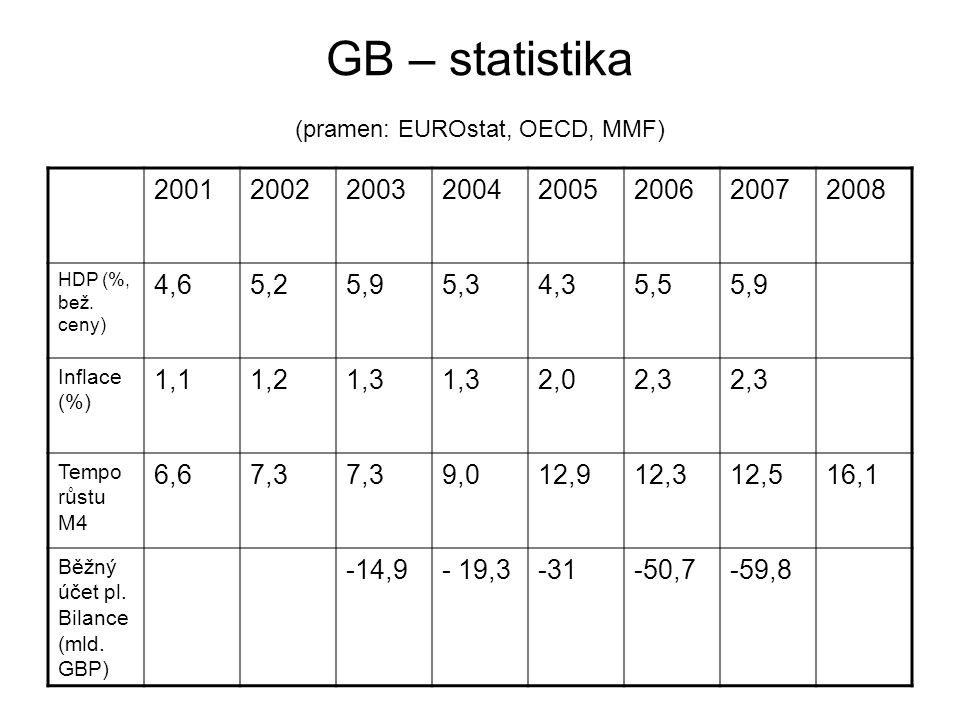 GB – statistika (pramen: EUROstat, OECD, MMF)