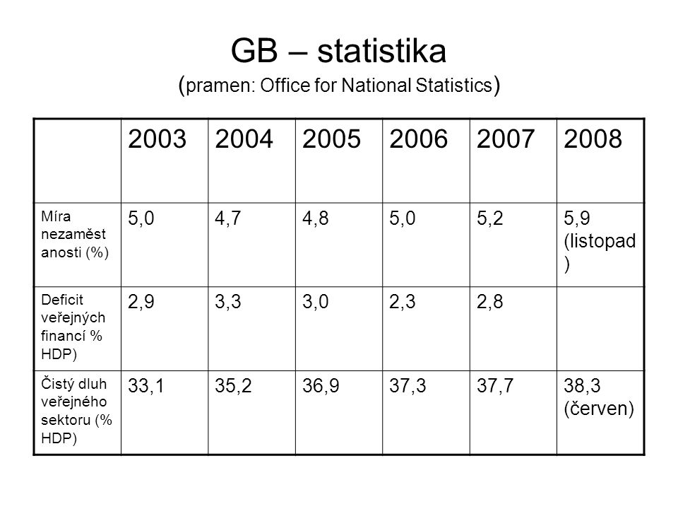 GB – statistika (pramen: Office for National Statistics)