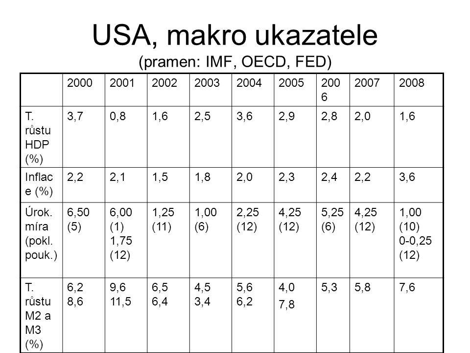 USA, makro ukazatele (pramen: IMF, OECD, FED)