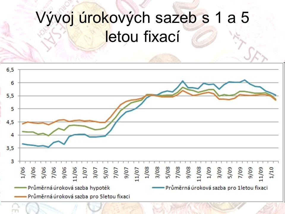 Vývoj úrokových sazeb s 1 a 5 letou fixací