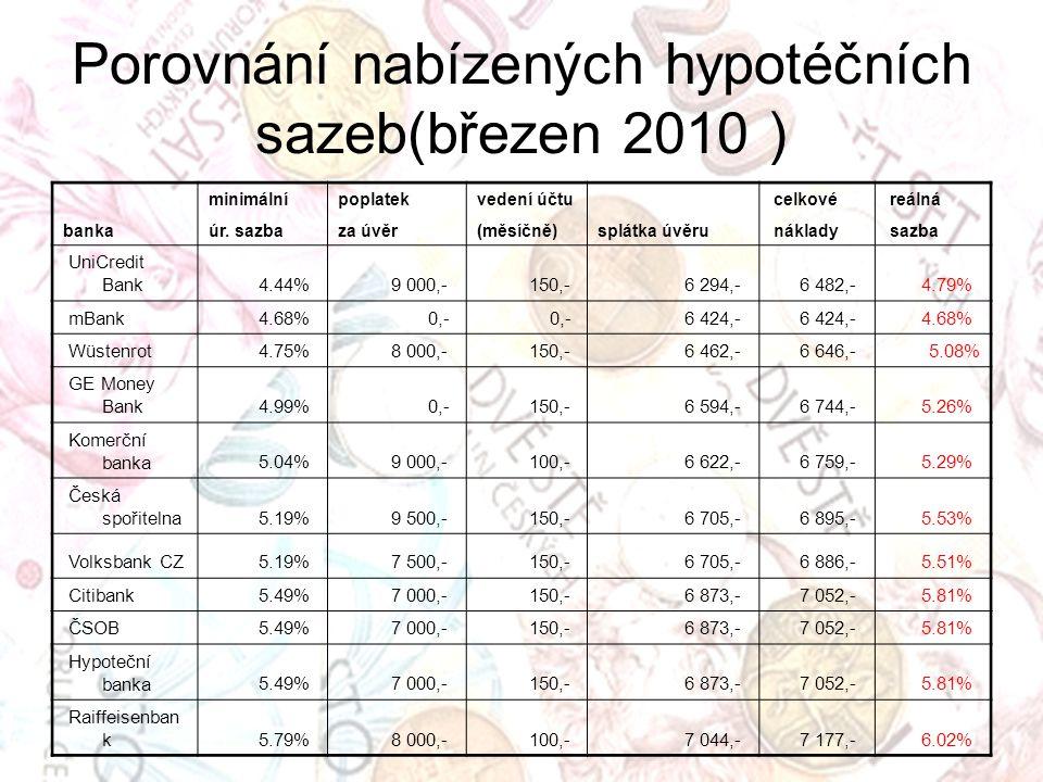 Porovnání nabízených hypotéčních sazeb(březen 2010 )
