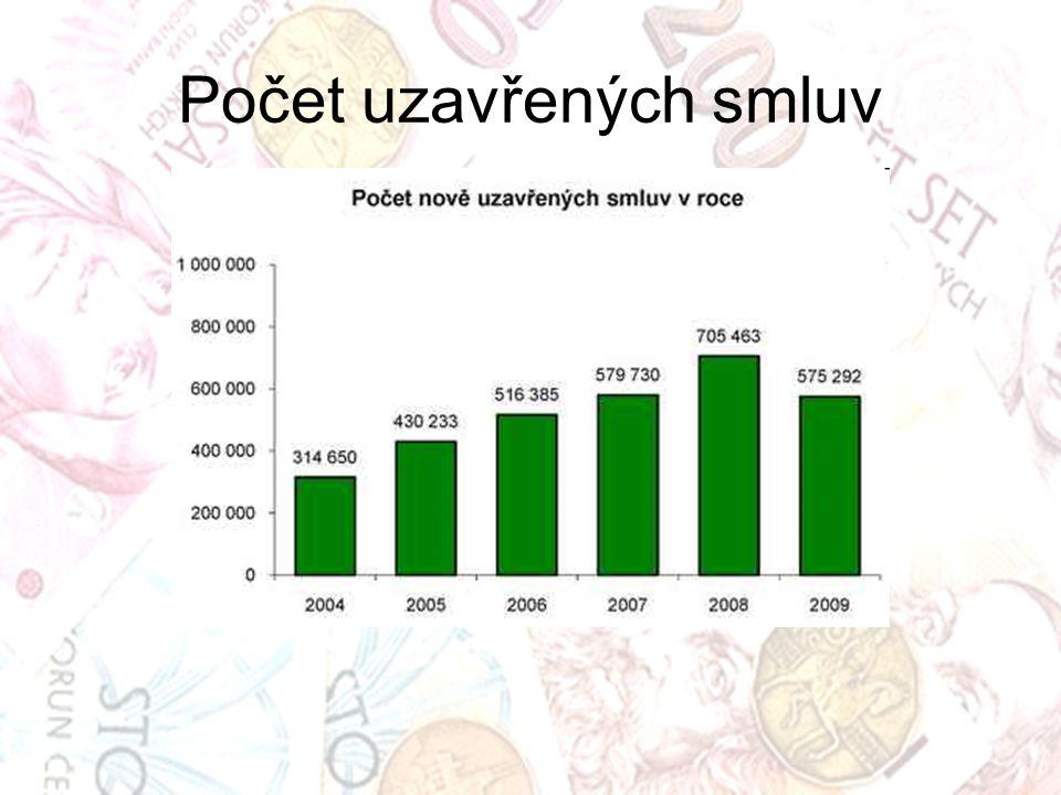 Počet uzavřených smluv