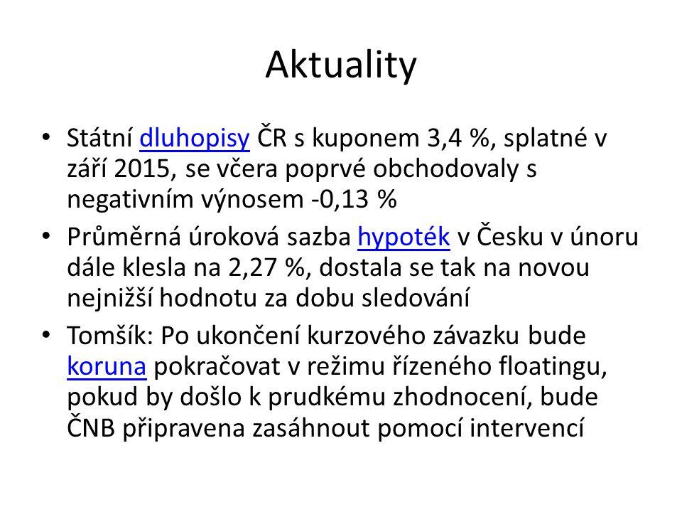 Aktuality Státní dluhopisy ČR s kuponem 3,4 %, splatné v září 2015, se včera poprvé obchodovaly s negativním výnosem -0,13 %