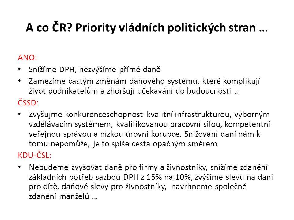 A co ČR Priority vládních politických stran …