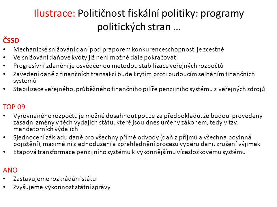 Ilustrace: Političnost fiskální politiky: programy politických stran …