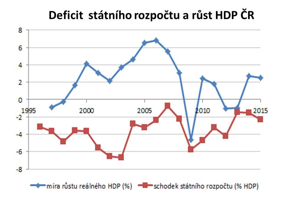Deficit státního rozpočtu a růst HDP ČR