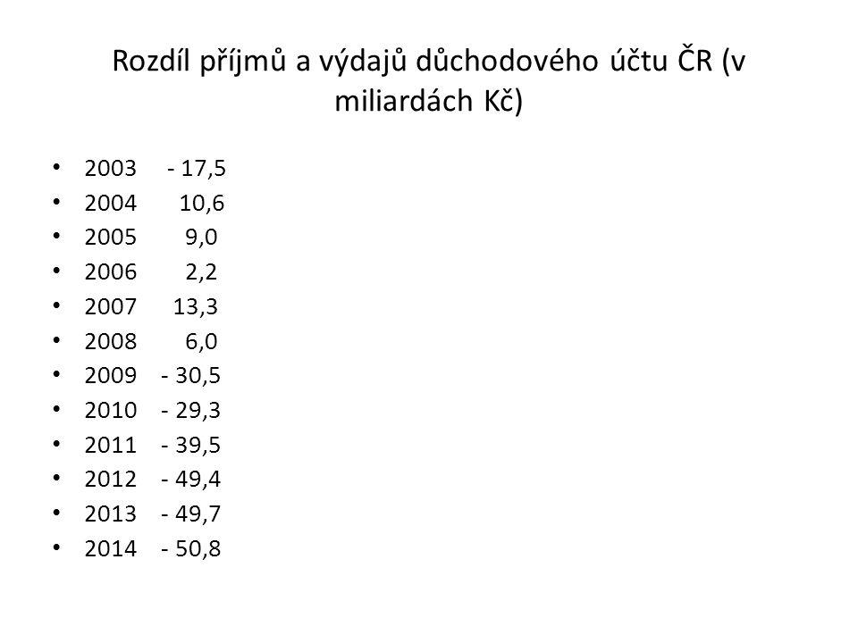 Rozdíl příjmů a výdajů důchodového účtu ČR (v miliardách Kč)