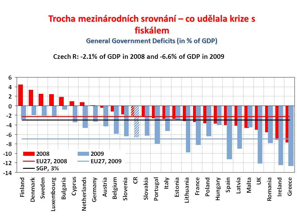 Trocha mezinárodních srovnání – co udělala krize s fiskálem