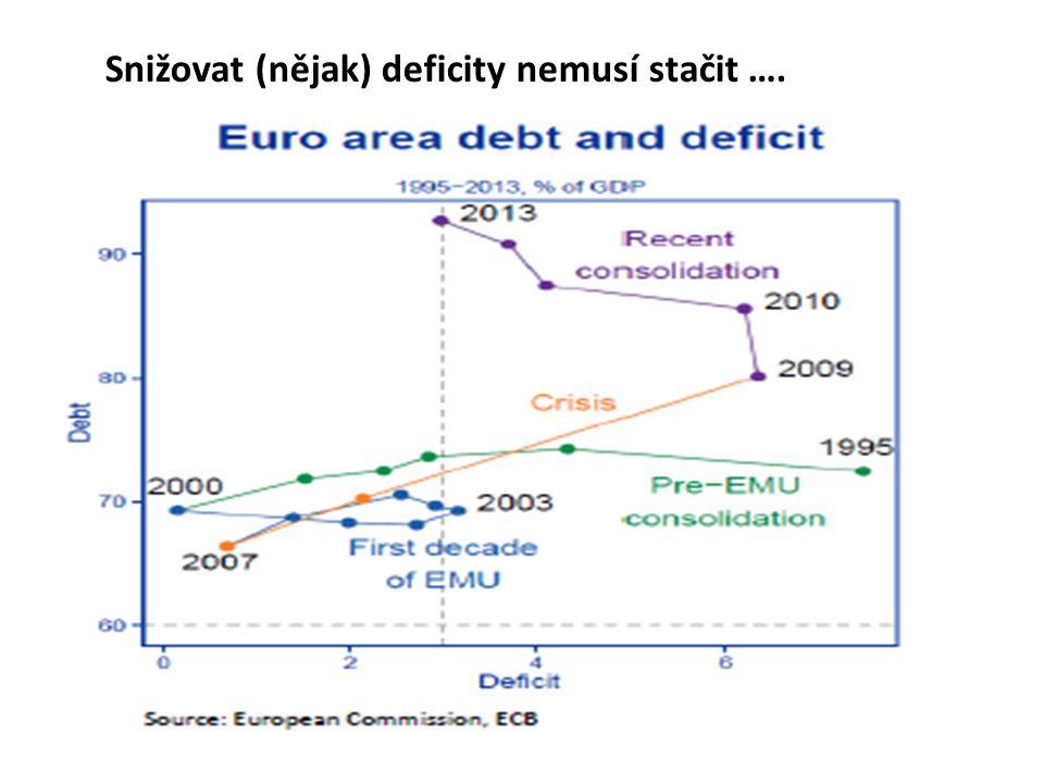 Snižovat (nějak) deficity nemusí stačit ….