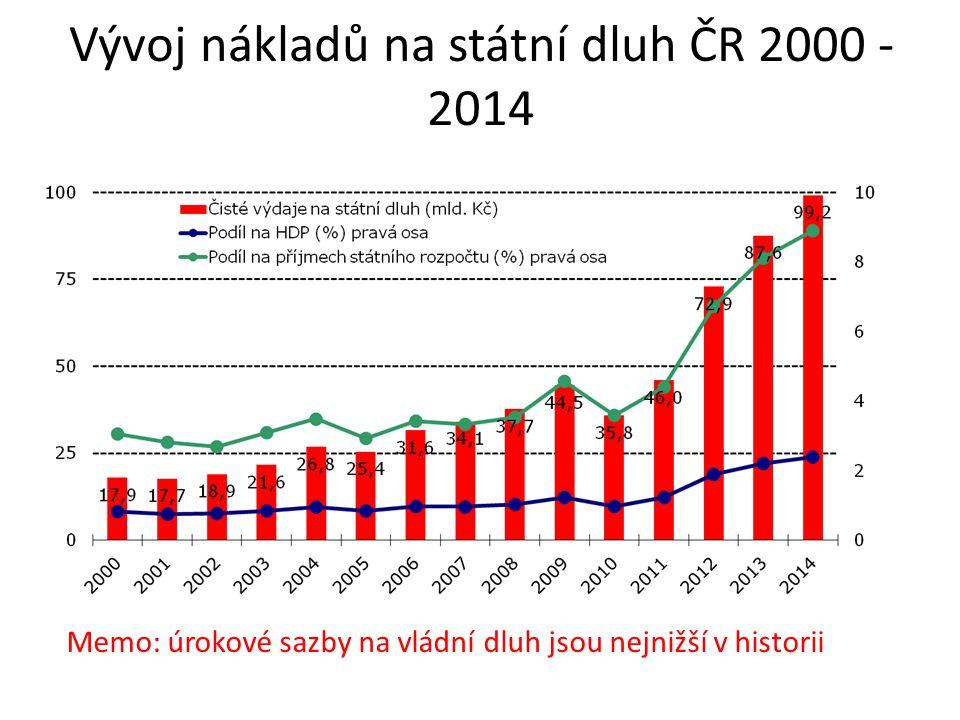 Vývoj nákladů na státní dluh ČR 2000 - 2014