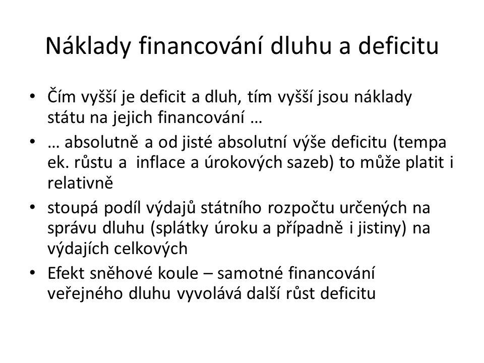 Náklady financování dluhu a deficitu