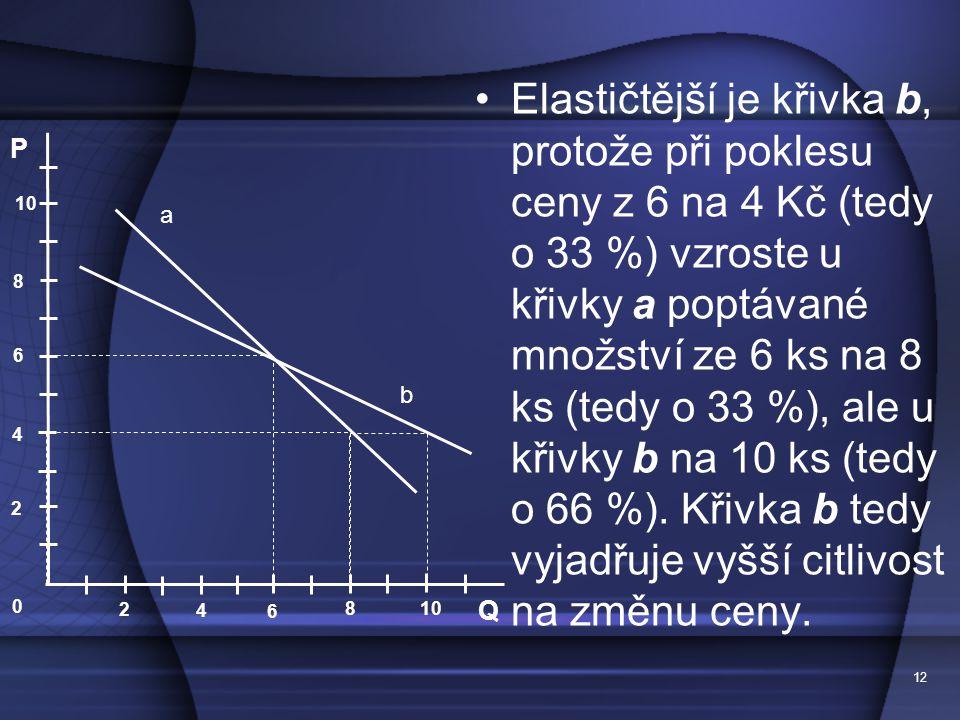 Elastičtější je křivka b, protože při poklesu ceny z 6 na 4 Kč (tedy o 33 %) vzroste u křivky a poptávané množství ze 6 ks na 8 ks (tedy o 33 %), ale u křivky b na 10 ks (tedy o 66 %). Křivka b tedy vyjadřuje vyšší citlivost na změnu ceny.
