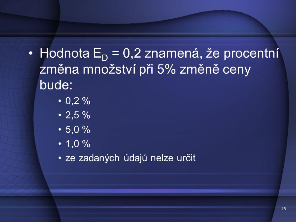 Hodnota ED = 0,2 znamená, že procentní změna množství při 5% změně ceny bude: