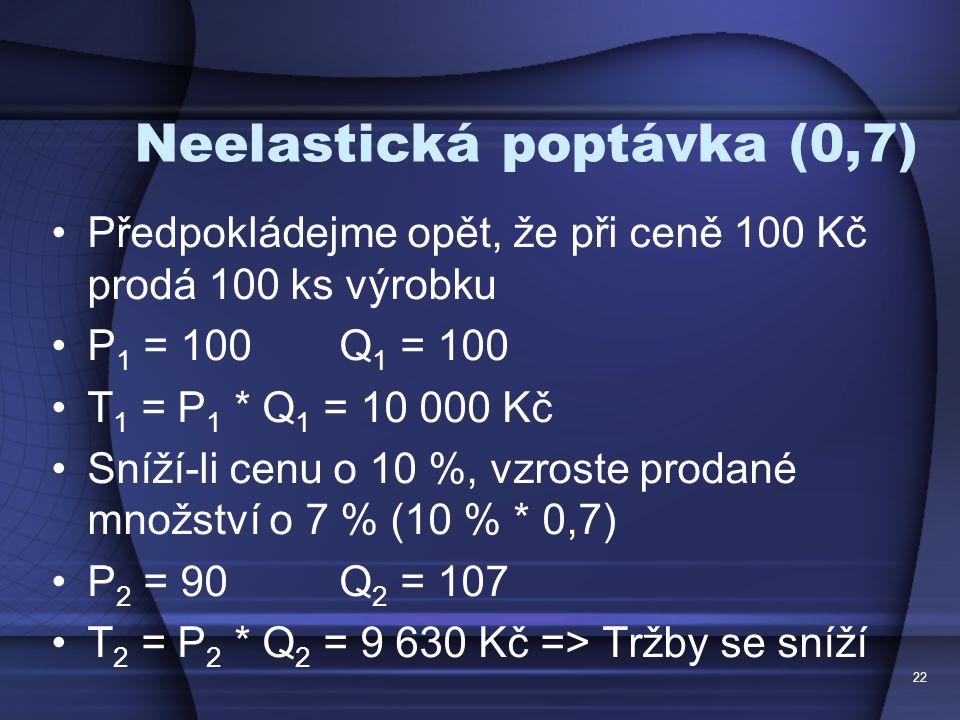 Neelastická poptávka (0,7)