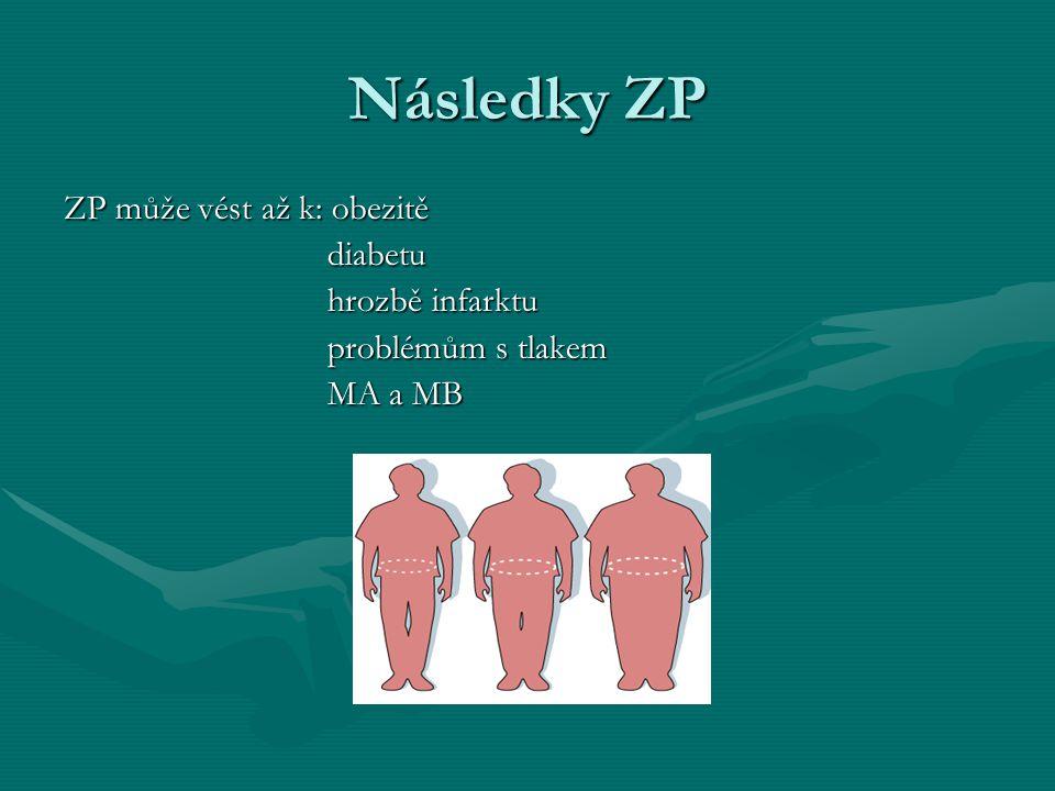 Následky ZP ZP může vést až k: obezitě diabetu hrozbě infarktu
