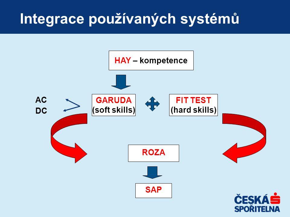 Integrace používaných systémů