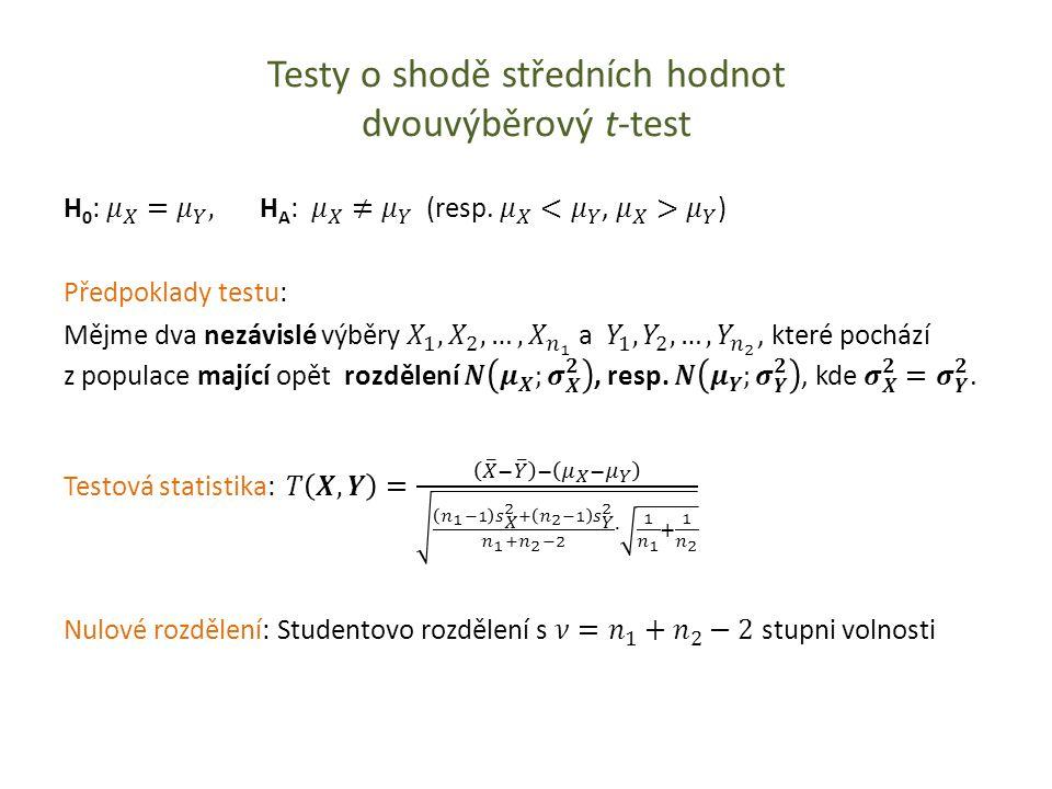 Testy o shodě středních hodnot dvouvýběrový t-test