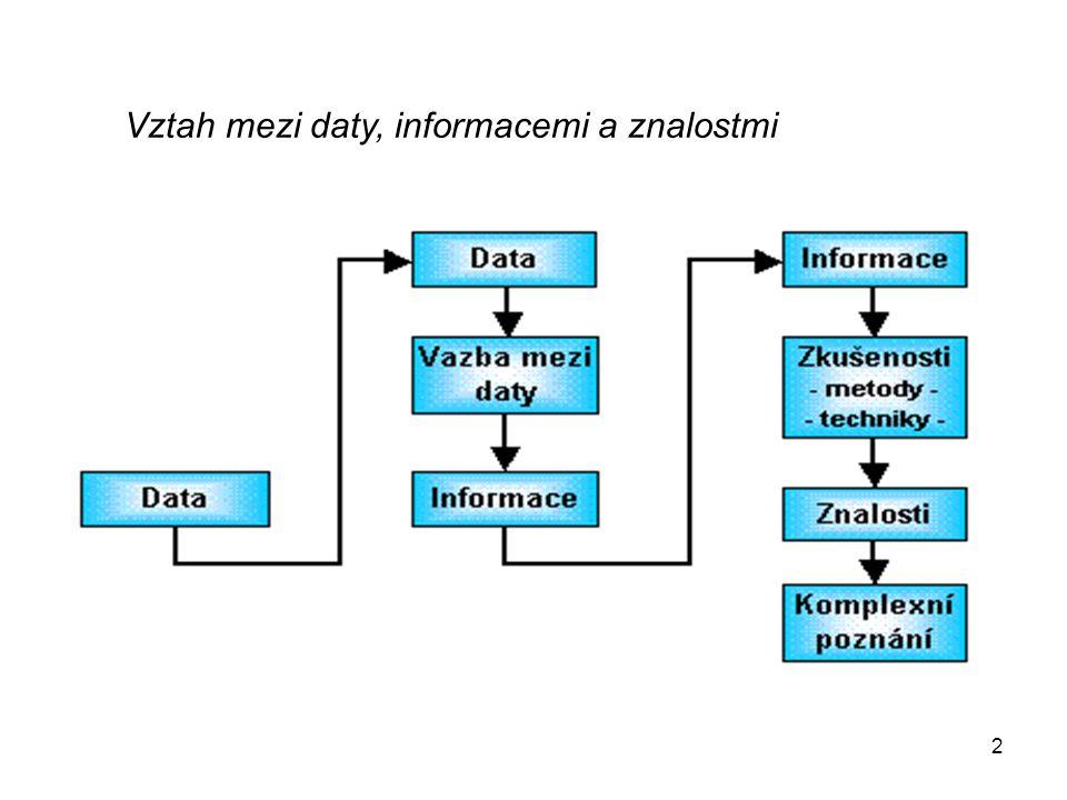 Vztah mezi daty, informacemi a znalostmi