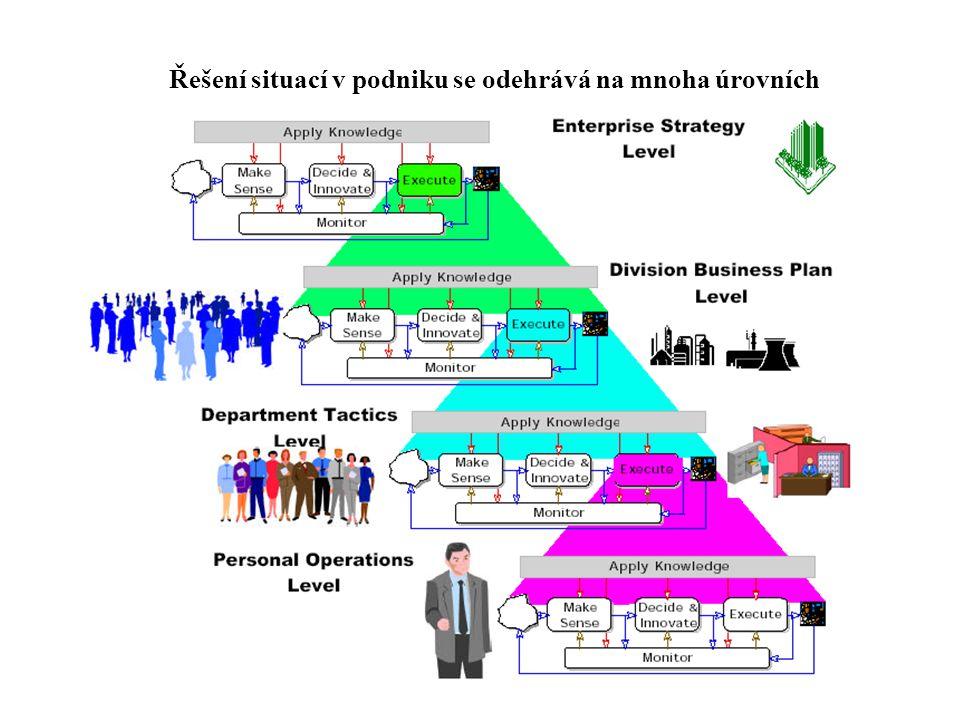Řešení situací v podniku se odehrává na mnoha úrovních