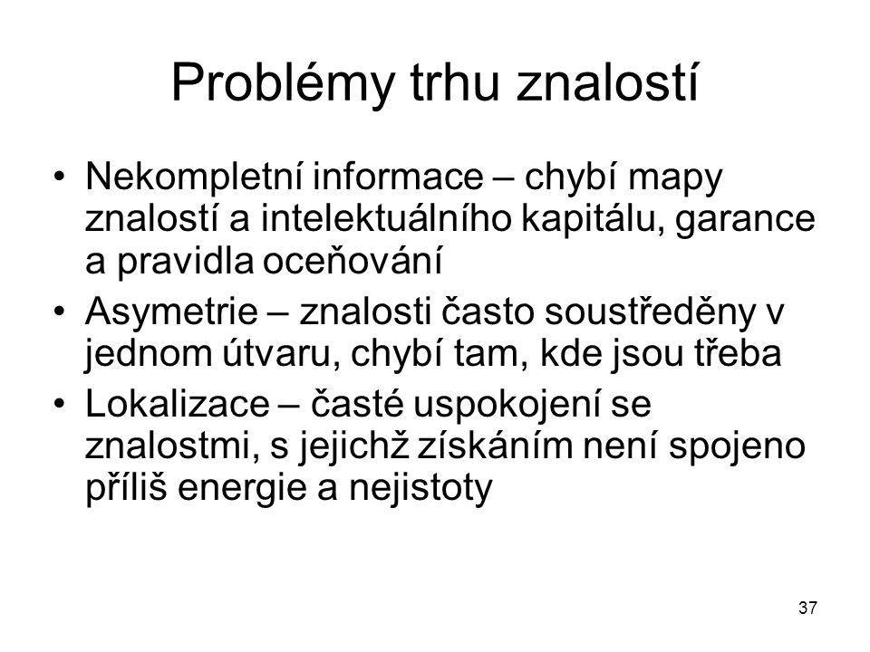 Problémy trhu znalostí