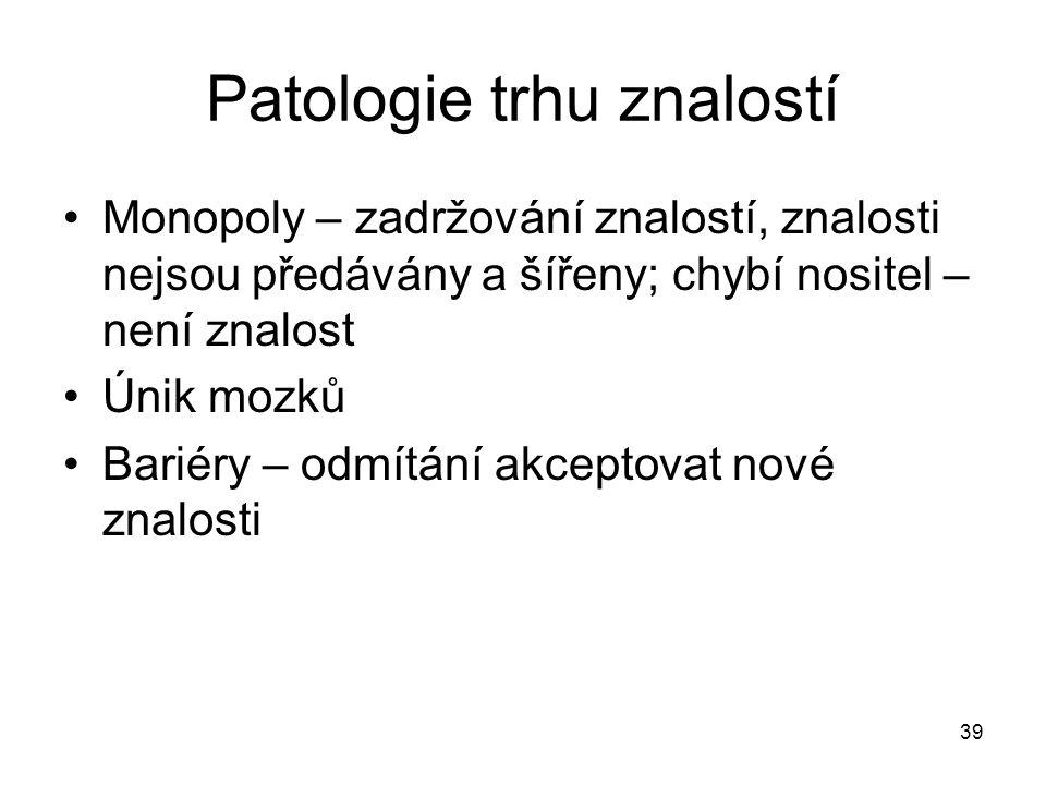 Patologie trhu znalostí