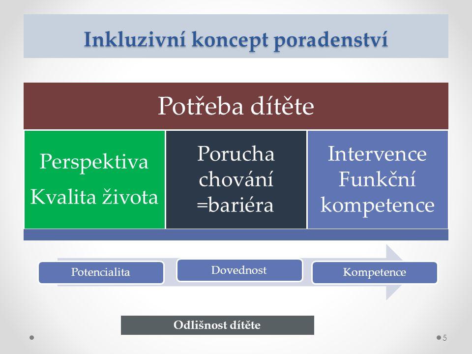 Inkluzivní koncept poradenství