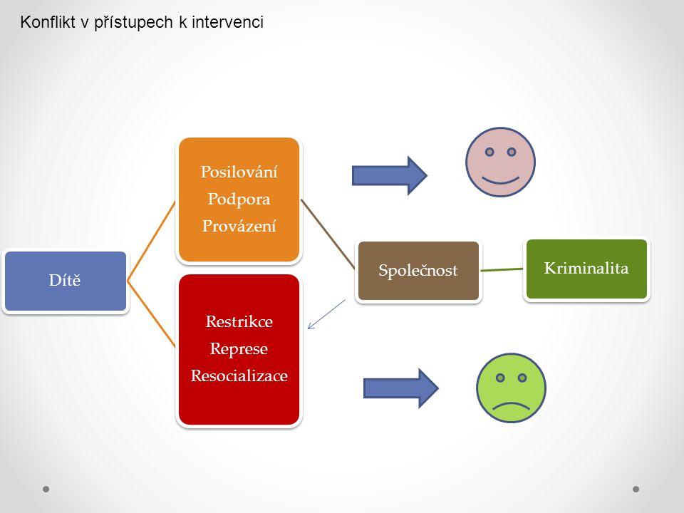Konflikt v přístupech k intervenci