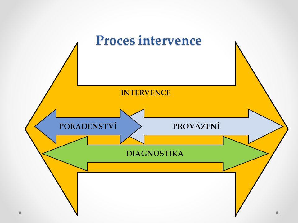 Proces intervence INTERVENCE PORADENSTVÍ PROVÁZENÍ DIAGNOSTIKA