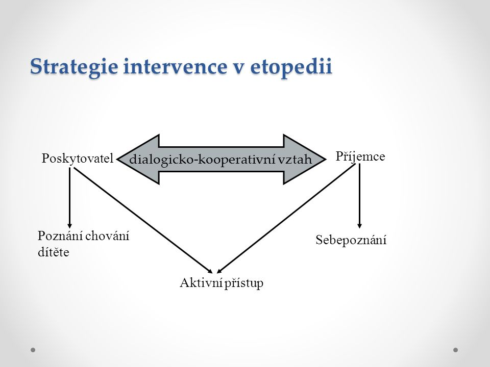 Strategie intervence v etopedii