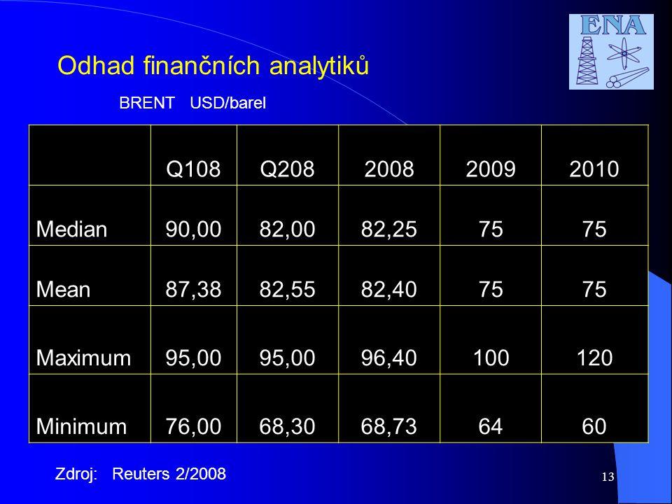 Odhad finančních analytiků