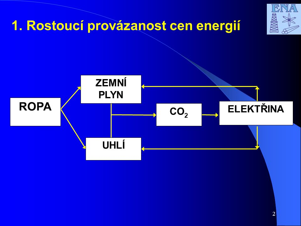 Rostoucí provázanost cen energií