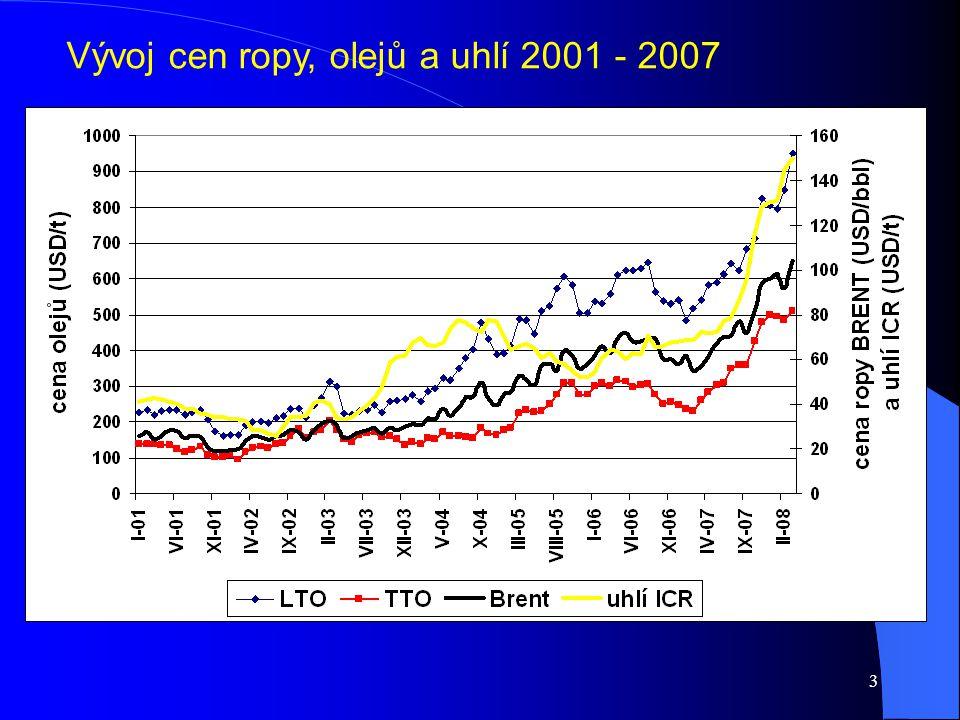 Vývoj cen ropy, olejů a uhlí 2001 - 2007