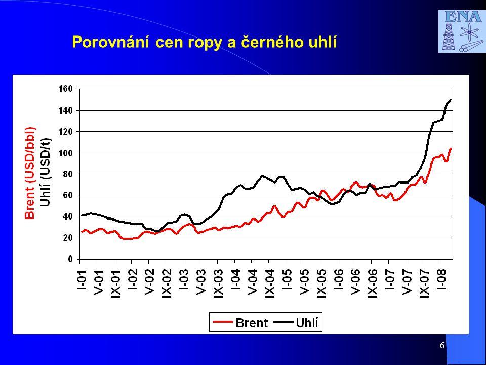 Porovnání cen ropy a černého uhlí