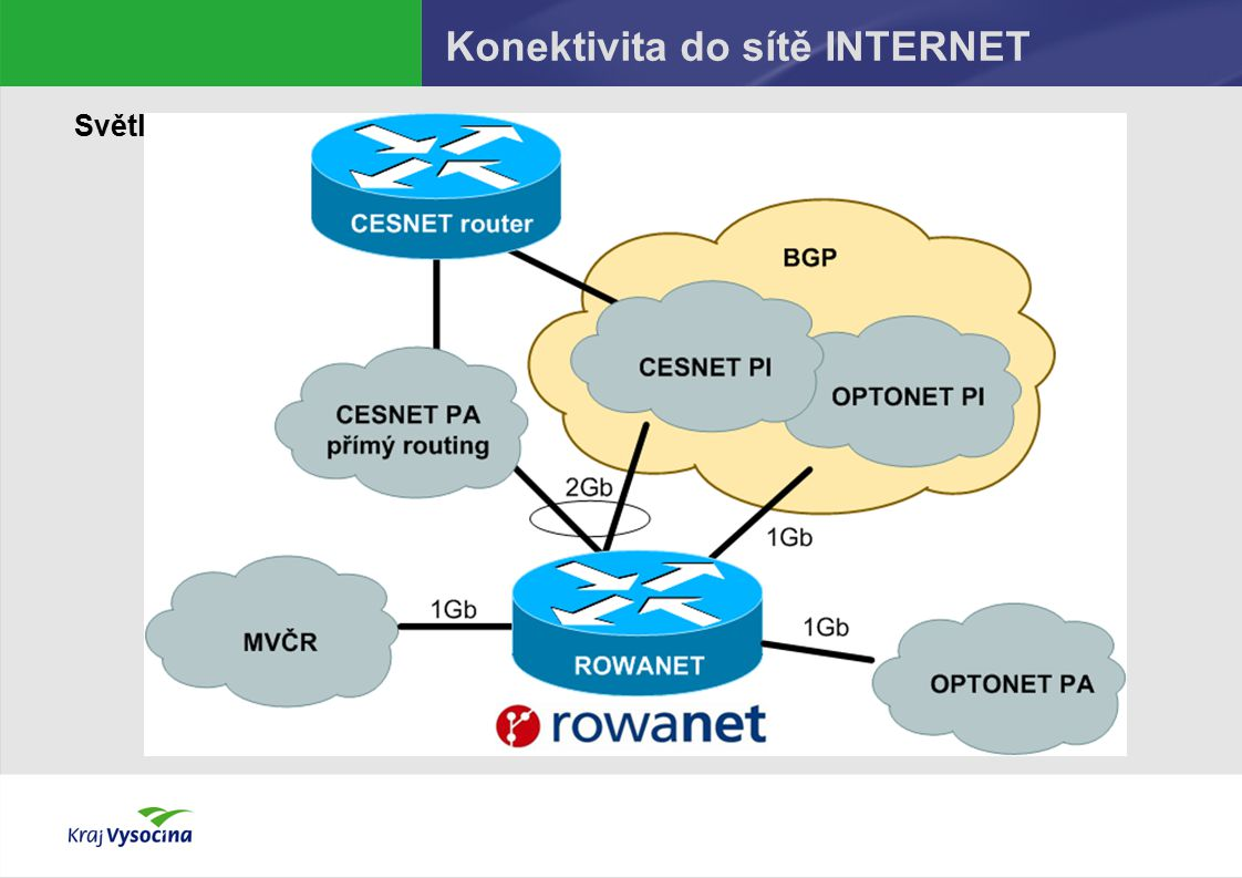 Konektivita do sítě INTERNET