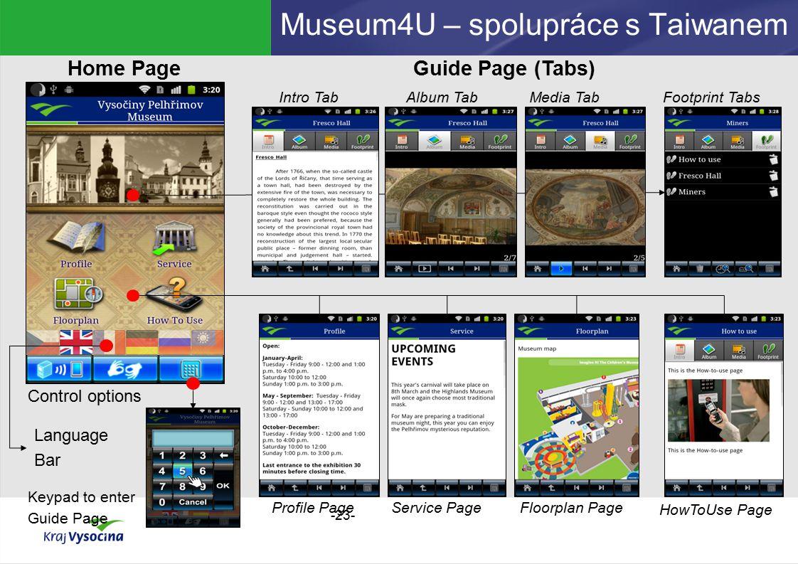 Museum4U – spolupráce s Taiwanem