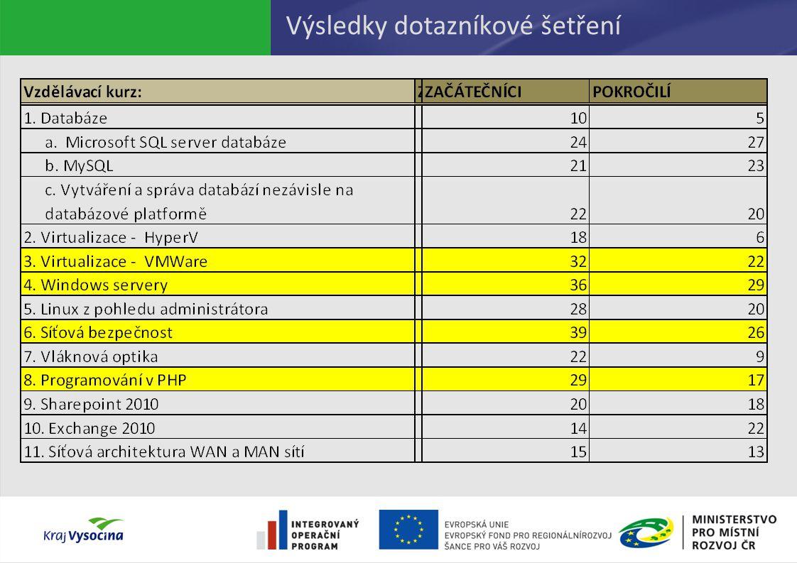 Výsledky dotazníkové šetření