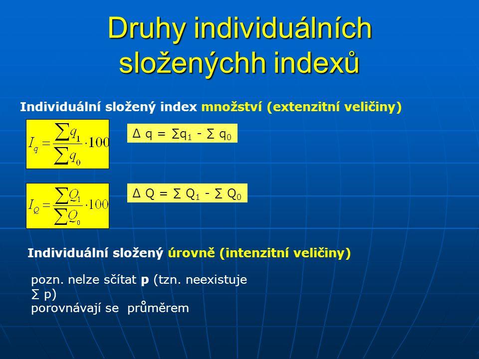 Druhy individuálních složenýchh indexů