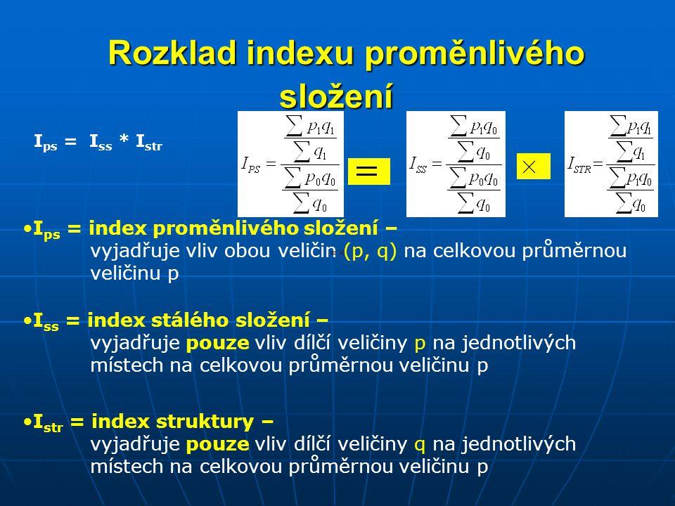 Rozklad indexu proměnlivého složení