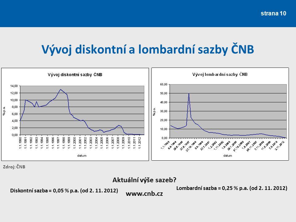 Vývoj diskontní a lombardní sazby ČNB