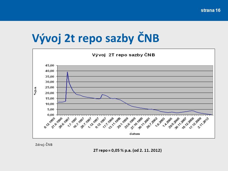 Vývoj 2t repo sazby ČNB 2T repo = 0,05 % p.a. (od 2. 11. 2012)